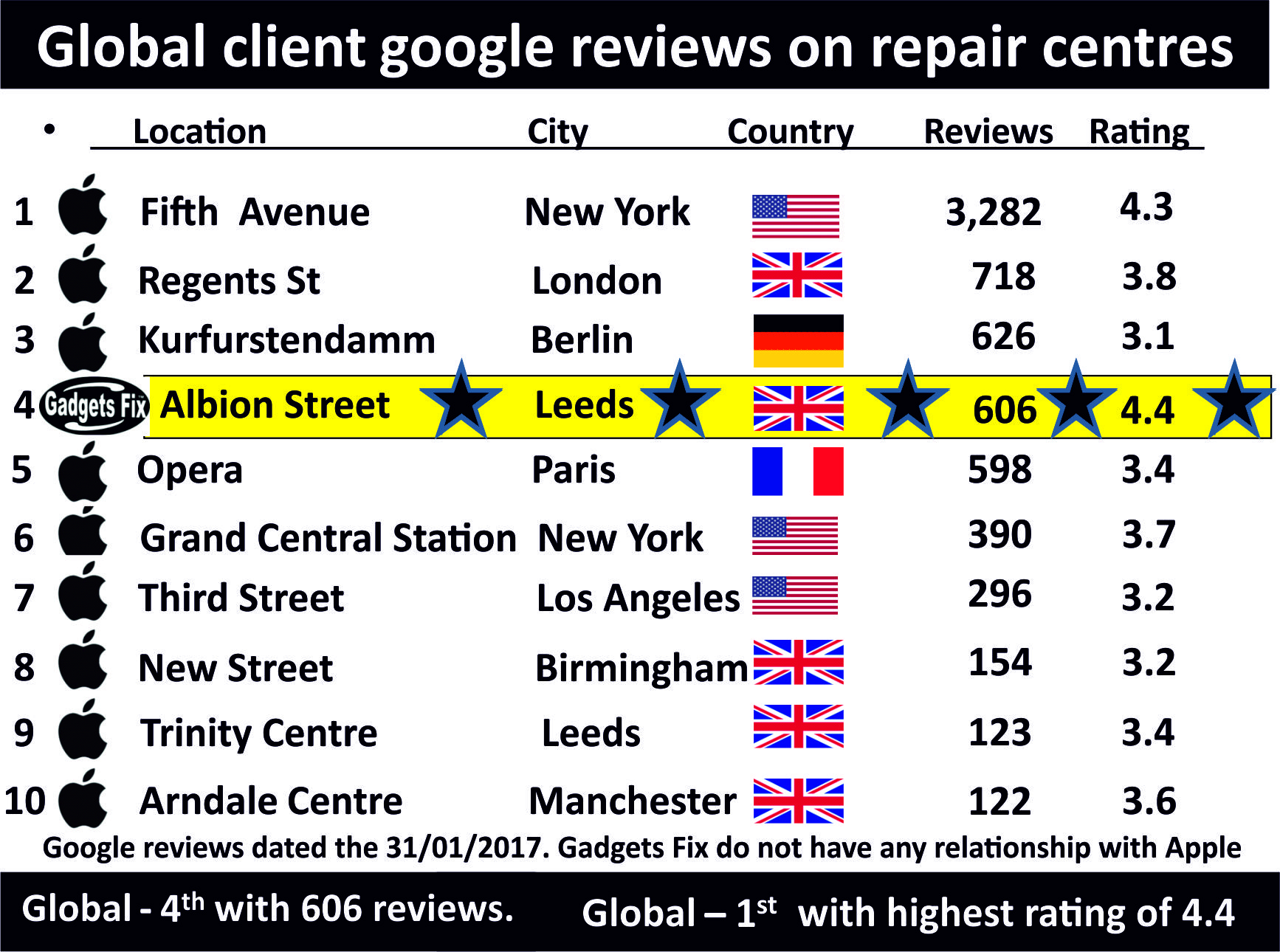 Global apple google reviews  in comparison to GadgetsFix.com